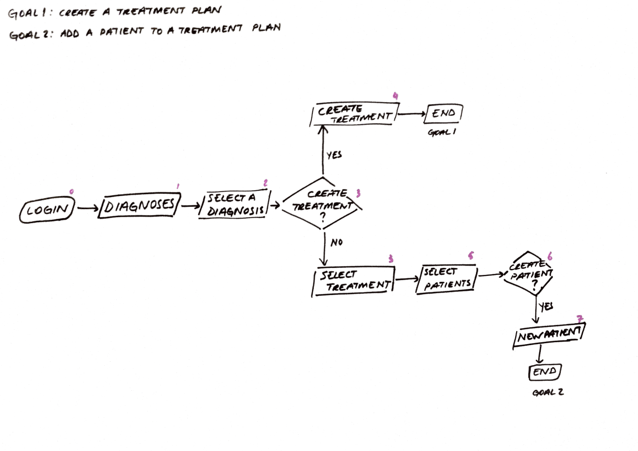 User Flow v4.PNG